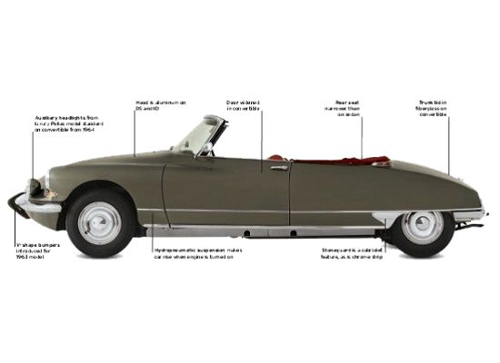 Citroën DS specifications