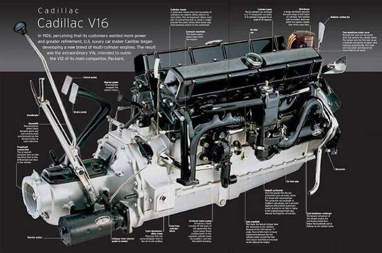 Engine Cadillac V16