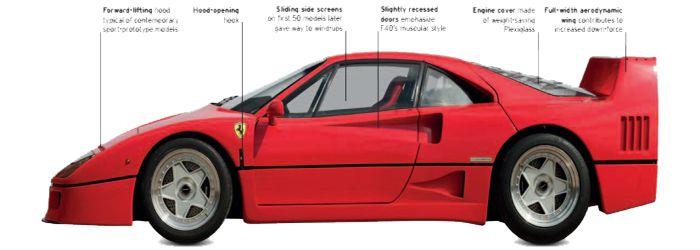 Ferrari F40 1987-2002