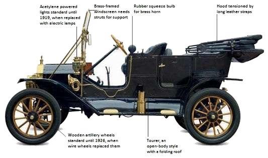 FordFord Model T