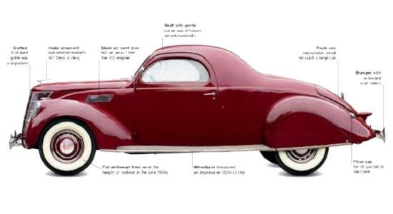 Lincoln Zephyr specification